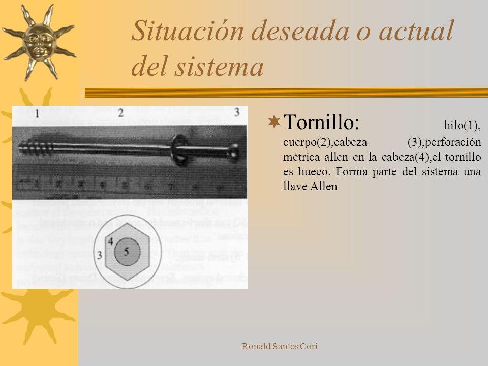Ronald Santos Cori Situación de ejemplos Nombre del sistema –Tornillo y destornillador –Bicicleta Función Primaria Util –Utilidad primaria del tornill