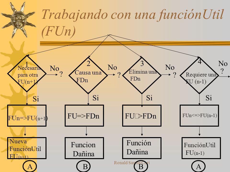 Ronald Santos Cori Preguntas basicas para Funciones Dañinas ¿Esta Función Dañina es generada por otra Función Dañina? ¿Causa esta Función Dañina otra