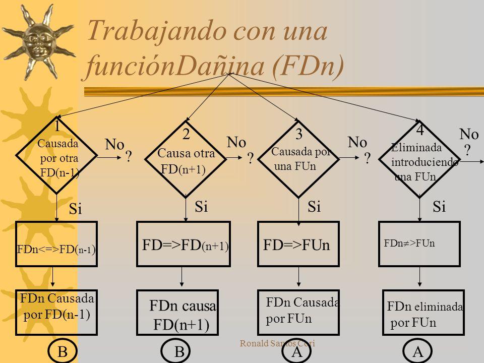 Ronald Santos Cori Trabajando con una funciónUtil (FUn) FU=>FDn FU >FDn 1 23 4 ? ?? ? No Si AABB Necesaria para otra FU(n+1) Causa una FDn Elimina una