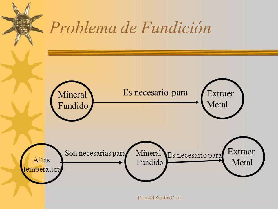 Ronald Santos Cori Trabajando con una funciónDañina (FDn) FD=>FD (n+1) FD=>FUn 1 23 4 ? ?? ? No Si BABA Causada por otra FD(n-1) Causa otra FD (n+1) C