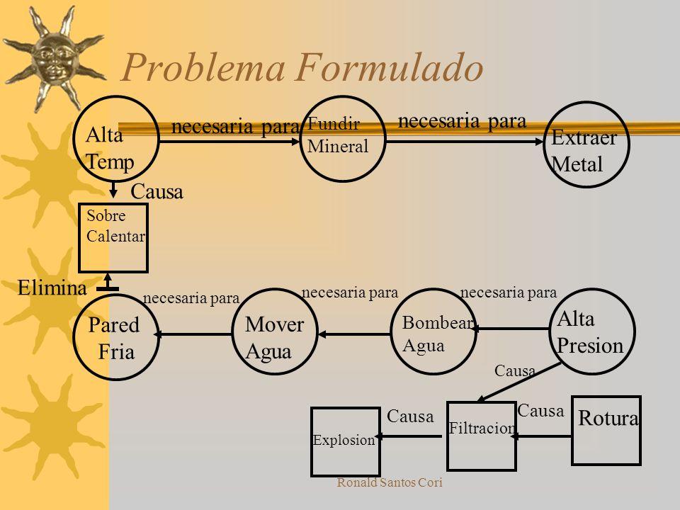 Ronald Santos Cori Problema de Fundición Mineral Fundido Es necesario para Extraer Metal Altas temperatura Son necesarias paraMineral Fundido Es neces