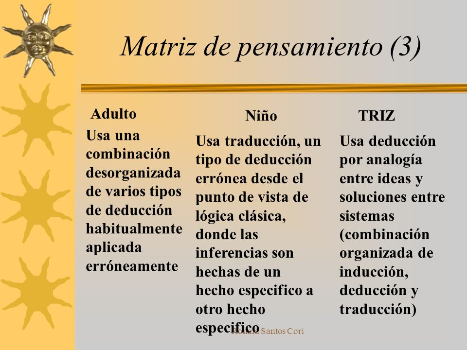 Ronald Santos Cori Matriz de pensamiento (2) Adulto NiñoTRIZ Toma una aproximación metafísica considerando procesos y fenómenos separados en vez de si