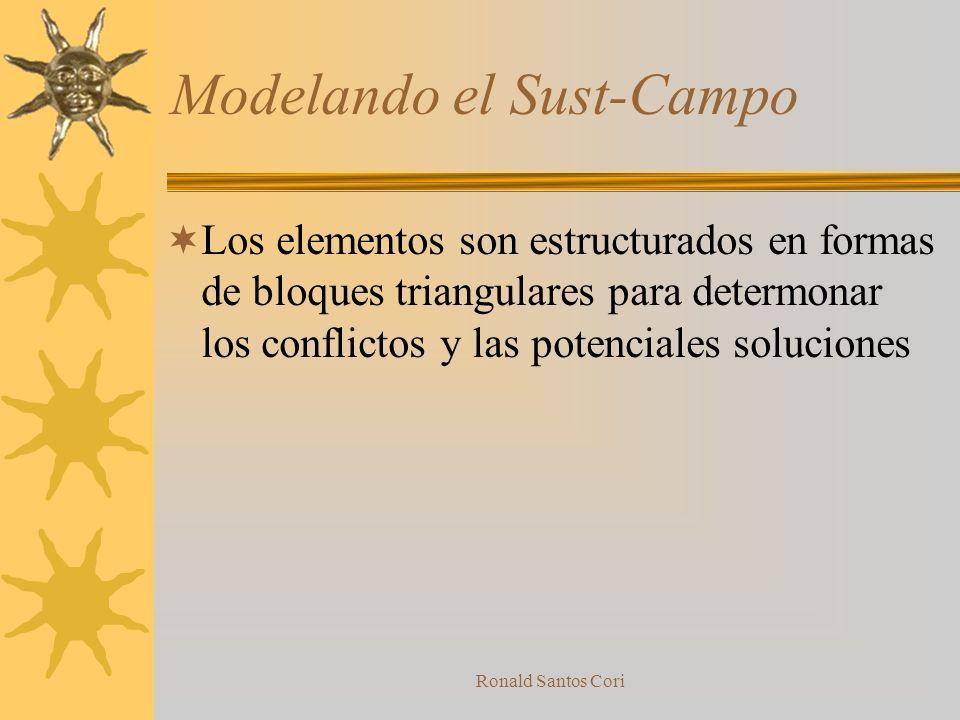 Ronald Santos Cori Identificar el conflicto Este es un paso intermedio para comenzar el analisis de substancia campo (Su-Campo) Transformando la contr