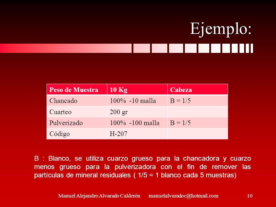Ejemplo: Peso de Muestra10 KgCabeza Chancado100% -10 mallaB = 1/5 Cuarteo200 gr Pulverizado100% -100 mallaB = 1/5 CódigoH-207 B : Blanco, se utiliza c