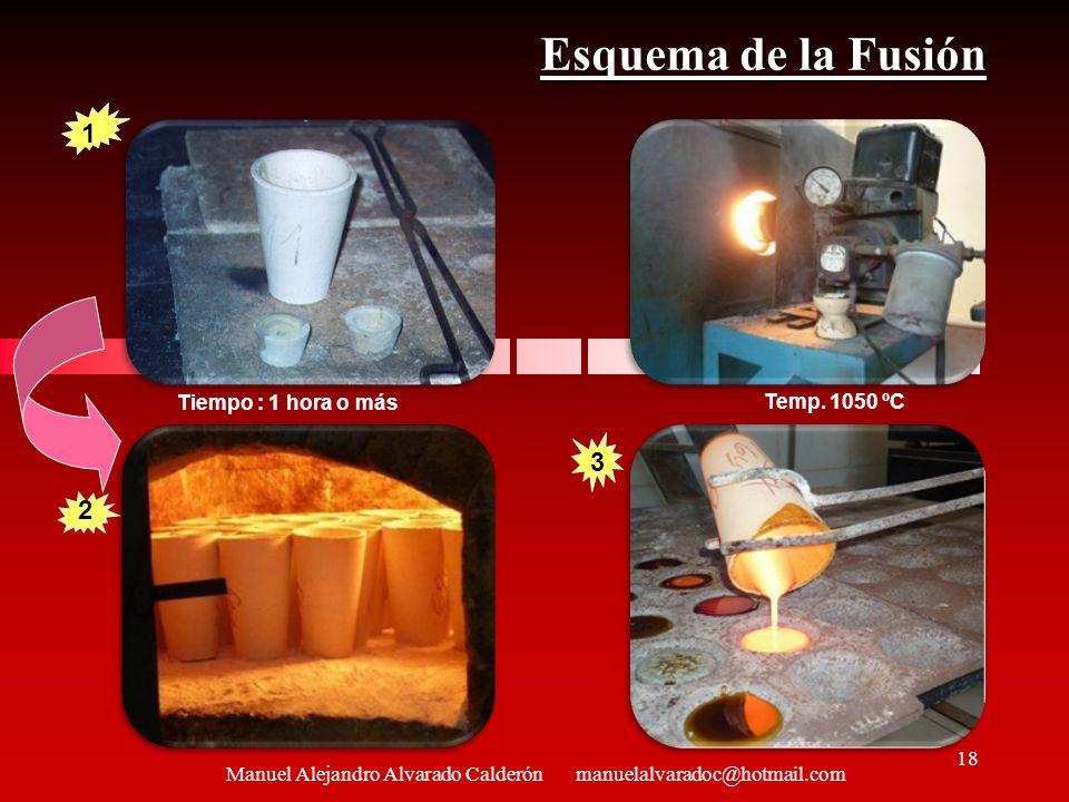 Esquema de la Fusión Tiempo : 1 hora o más 1 2 3 Temp. 1050 ºC Manuel Alejandro Alvarado Calderón manuelalvaradoc@hotmail.com 18