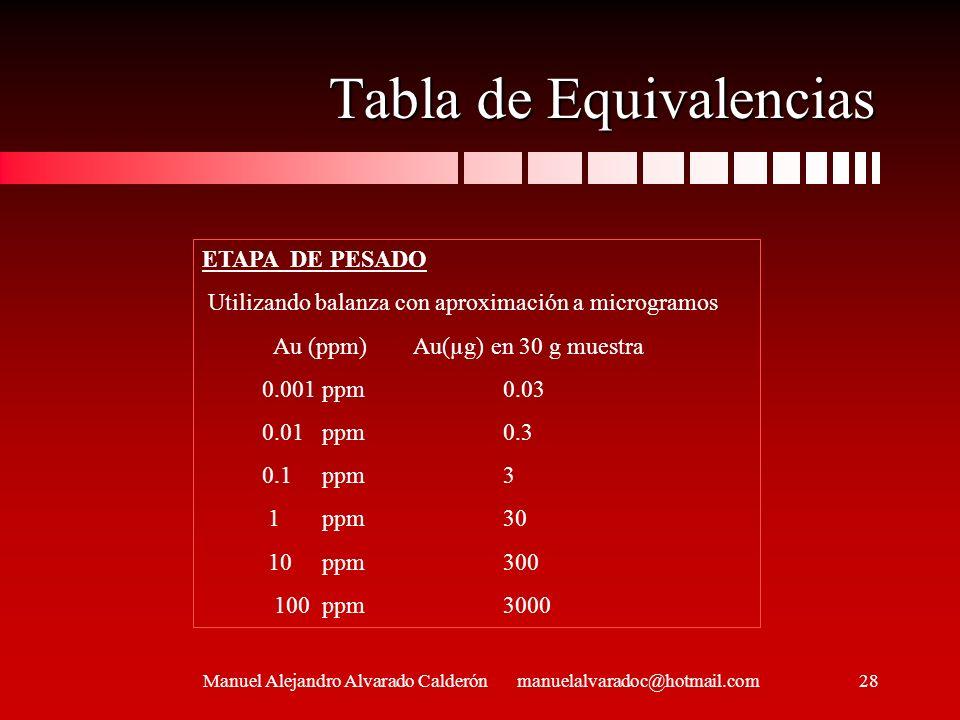 Tabla de Equivalencias Manuel Alejandro Alvarado Calderón manuelalvaradoc@hotmail.com ETAPA DE PESADO Utilizando balanza con aproximación a microgramo
