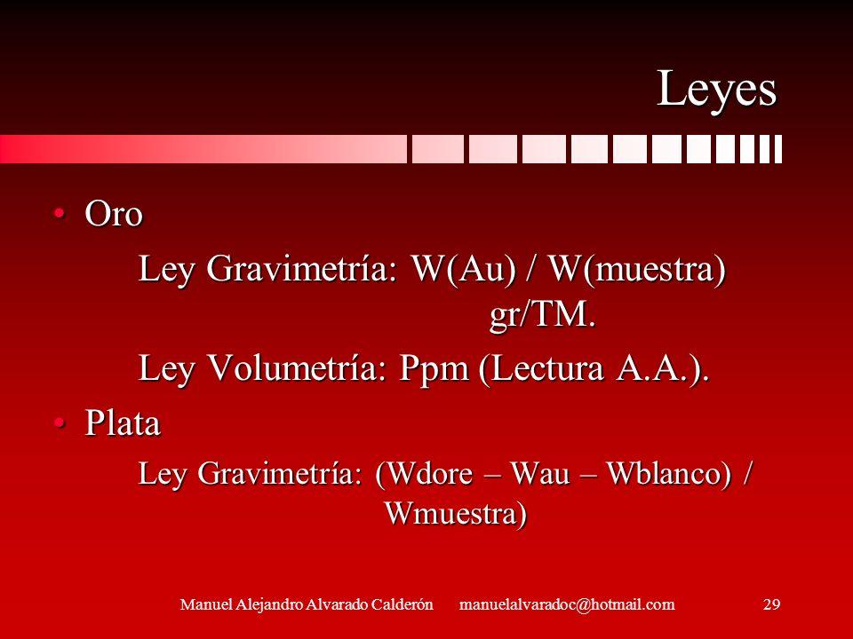 Leyes OroOro Ley Gravimetría: W(Au) / W(muestra) gr/TM. Ley Volumetría: Ppm (Lectura A.A.). PlataPlata Ley Gravimetría: (Wdore – Wau – Wblanco) / Wmue