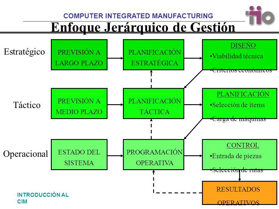 COMPUTER INTEGRATED MANUFACTURING 15INTRODUCCIÓN AL CIM Enfoque Jerárquico de Gestión Estratégico Táctico Operacional PREVISIÓN A LARGO PLAZO PLANIFIC