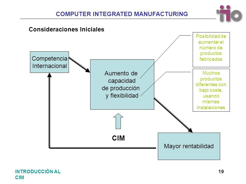 COMPUTER INTEGRATED MANUFACTURING 19INTRODUCCIÓN AL CIM Consideraciones Iniciales Competencia Internacional Aumento de capacidad de producción y flexi