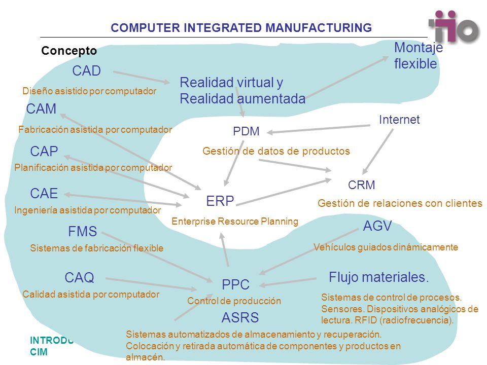 COMPUTER INTEGRATED MANUFACTURING 23INTRODUCCIÓN AL CIM Concepto Montaje flexible ASRS Sistemas automatizados de almacenamiento y recuperación. Coloca