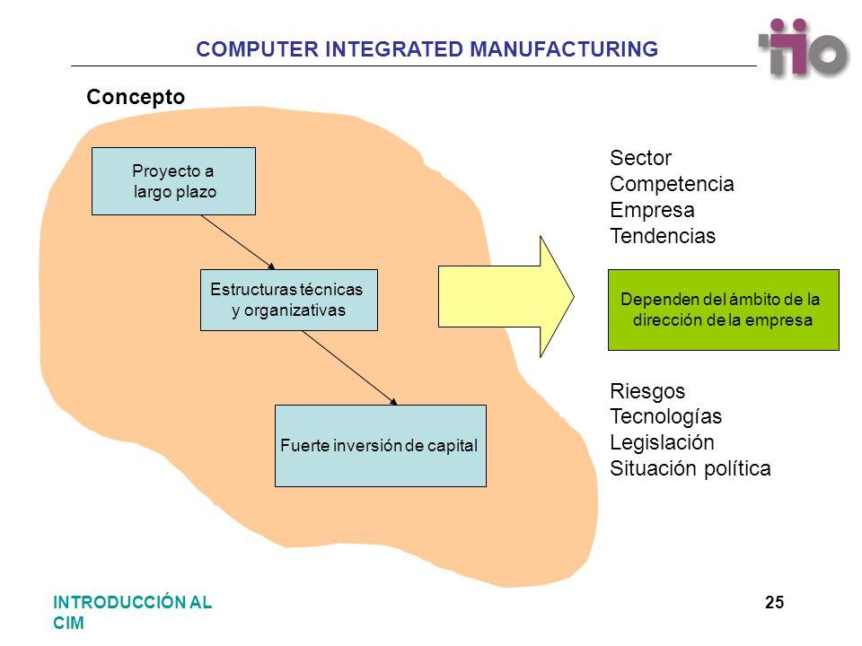 COMPUTER INTEGRATED MANUFACTURING 25INTRODUCCIÓN AL CIM Proyecto a largo plazo Estructuras técnicas y organizativas Fuerte inversión de capital Depend
