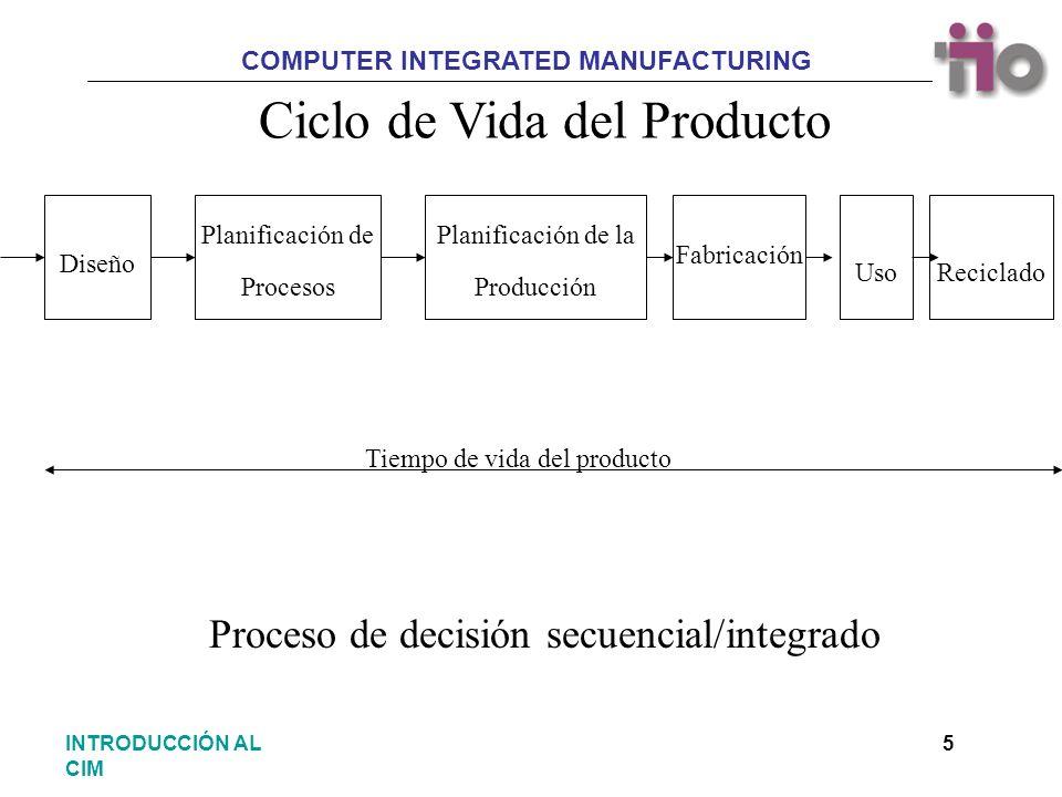 COMPUTER INTEGRATED MANUFACTURING 5INTRODUCCIÓN AL CIM Ciclo de Vida del Producto Diseño Planificación de Procesos Planificación de la Producción Fabr