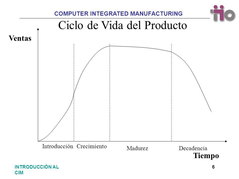 COMPUTER INTEGRATED MANUFACTURING 27INTRODUCCIÓN AL CIM Introducción a los procesos productivos Consideraciones iniciales Concepto Rentabilidad Normalización Nuevas tecnologías INDICE