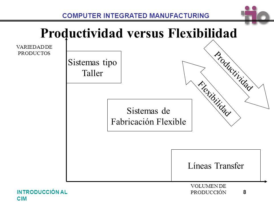 COMPUTER INTEGRATED MANUFACTURING 8INTRODUCCIÓN AL CIM Productividad versus Flexibilidad VOLUMEN DE PRODUCCIÓN VARIEDAD DE PRODUCTOS Líneas Transfer S