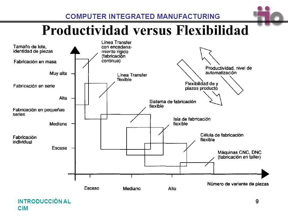 COMPUTER INTEGRATED MANUFACTURING 20INTRODUCCIÓN AL CIM Situación pasada Situación actual Mejora de técnicas de producción- Sistemas de planificación y control- Aplicación de automatización a ámbitos parciales- Islas tecnológicas- Utilización de ordenadores de gran capacidad y velocidad para el control de la producción Sistemas de fabricación automatizados Maquinas herramientas con control numérico Robots industriales Sistemas de transporte Tendencia Integración de mecanización, flujo de materiales y flujo de información Consideraciones Iniciales