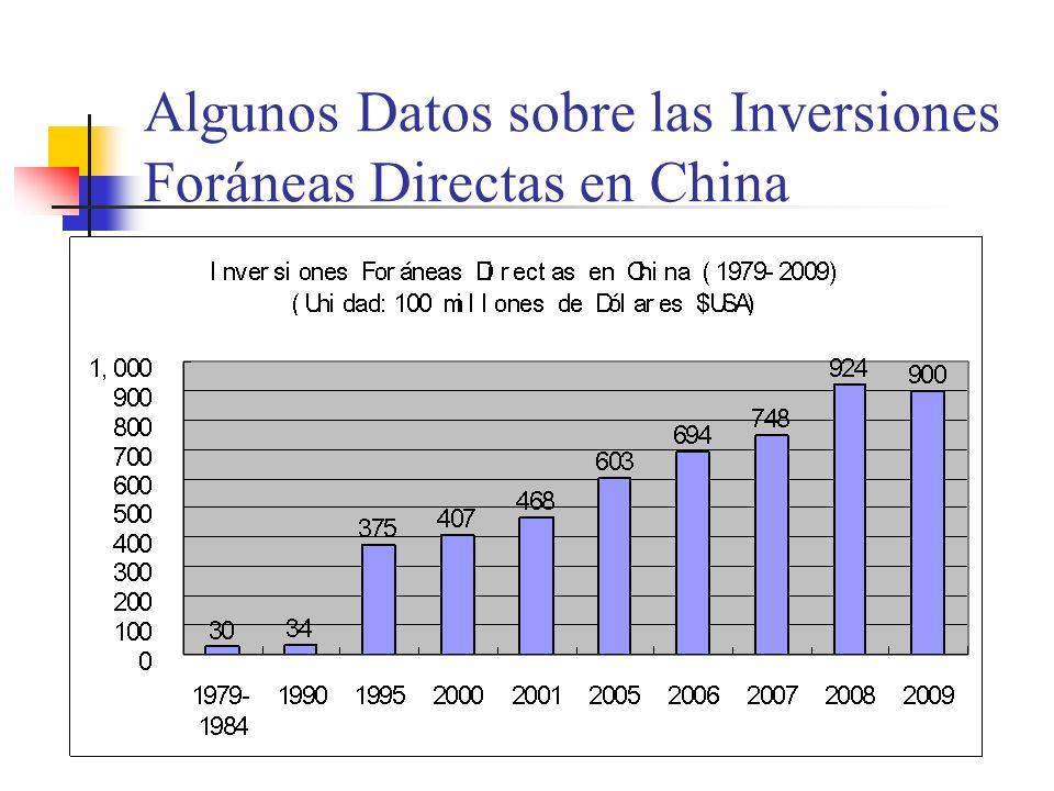 Algunos Datos sobre las Inversiones Foráneas Directas en China