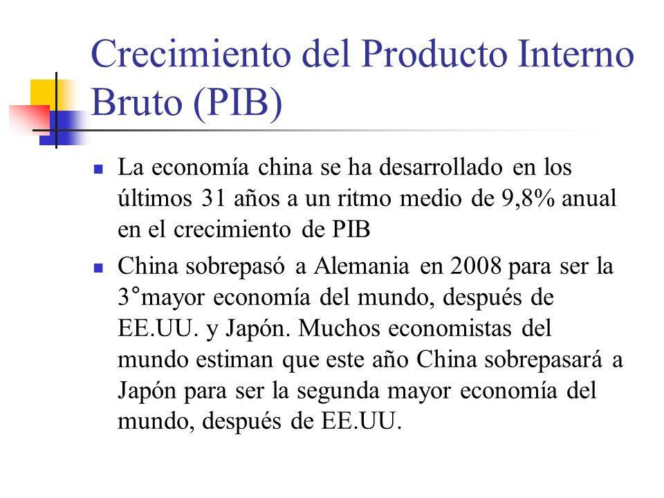 Crecimiento del Producto Interno Bruto (PIB) La economía china se ha desarrollado en los últimos 31 años a un ritmo medio de 9,8% anual en el crecimiento de PIB China sobrepasó a Alemania en 2008 para ser la 3°mayor economía del mundo, después de EE.UU.