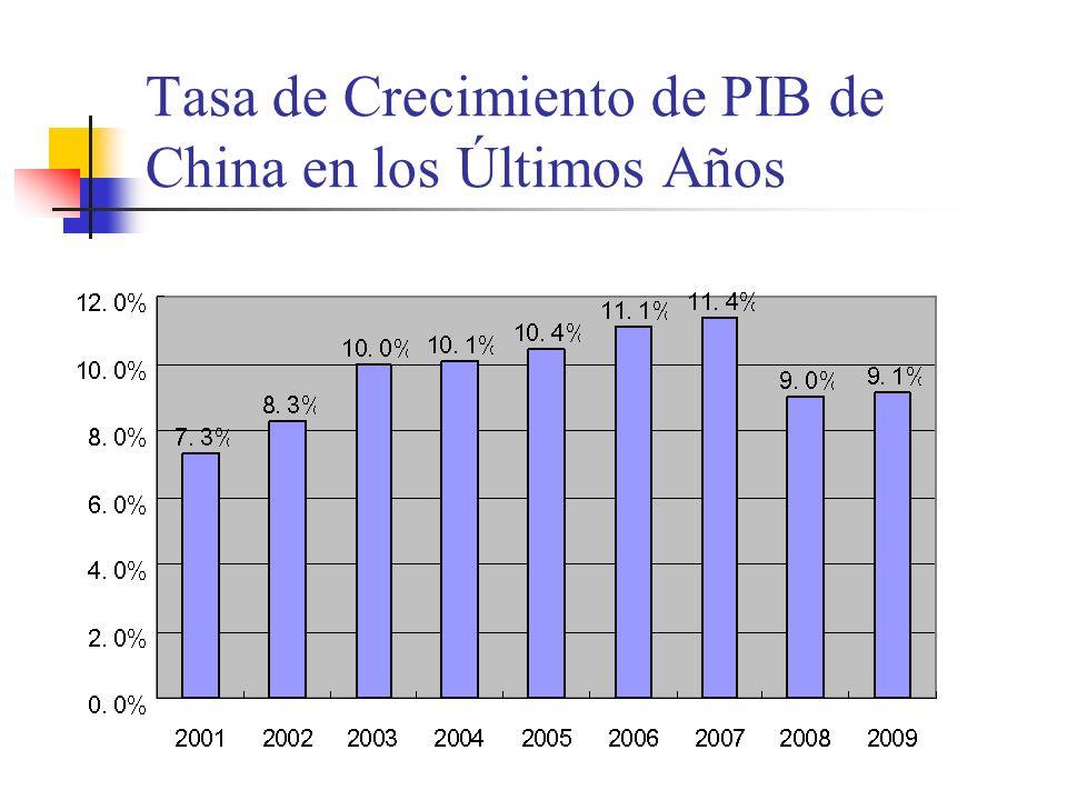 Tasa de Crecimiento de PIB de China en los Últimos Años