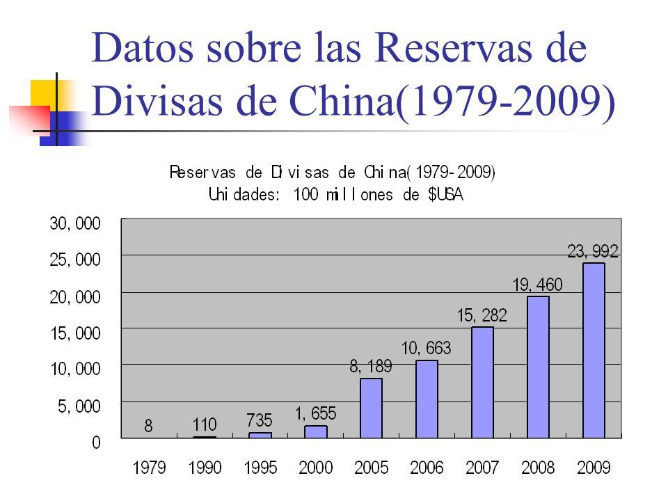 Datos sobre las Reservas de Divisas de China(1979-2009)