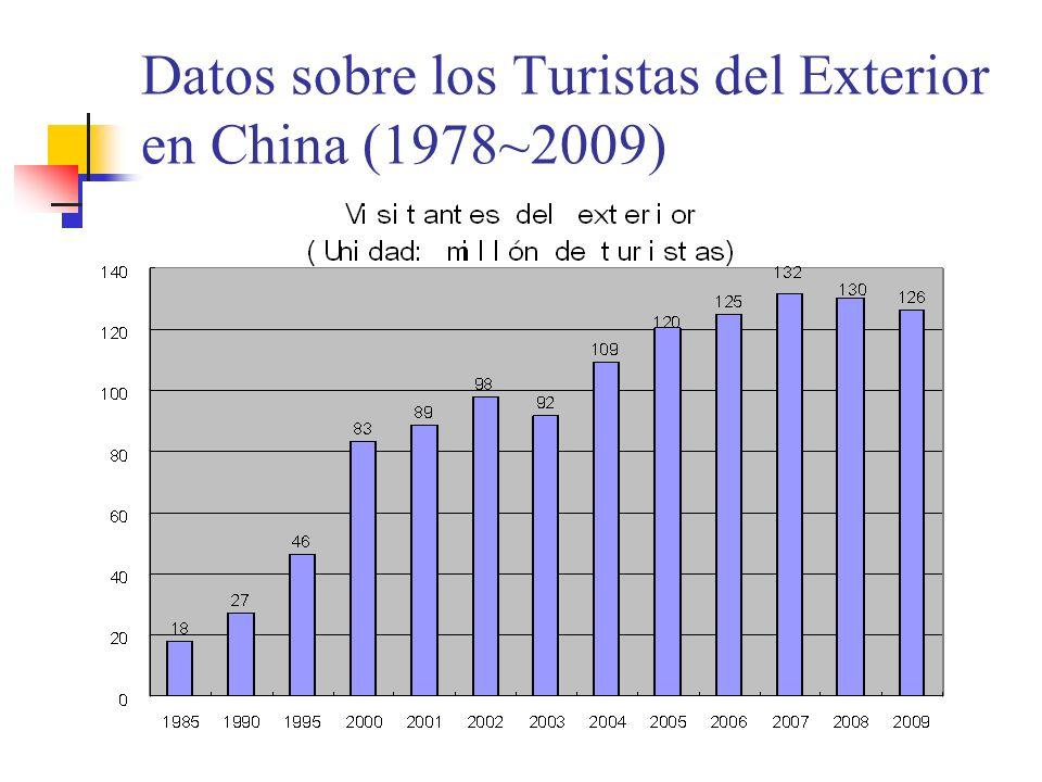 Datos sobre los Turistas del Exterior en China (1978~2009)