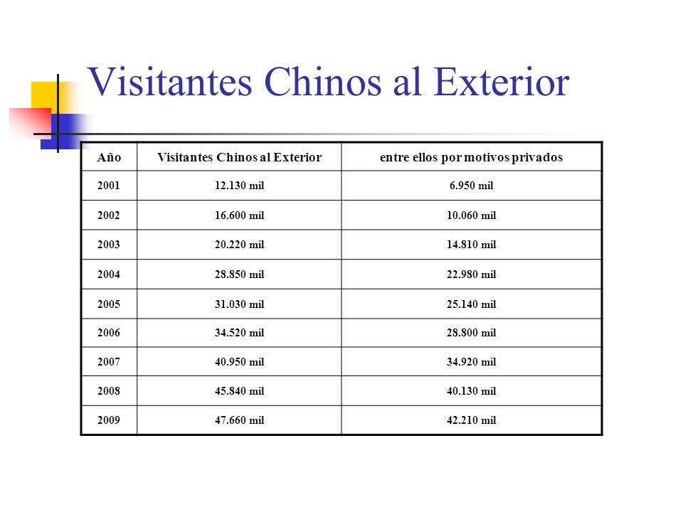 Visitantes Chinos al Exterior AñoVisitantes Chinos al Exteriorentre ellos por motivos privados 200112.130 mil6.950 mil 200216.600 mil10.060 mil 200320.220 mil14.810 mil 200428.850 mil22.980 mil 200531.030 mil25.140 mil 200634.520 mil28.800 mil 200740.950 mil34.920 mil 200845.840 mil40.130 mil 200947.660 mil42.210 mil