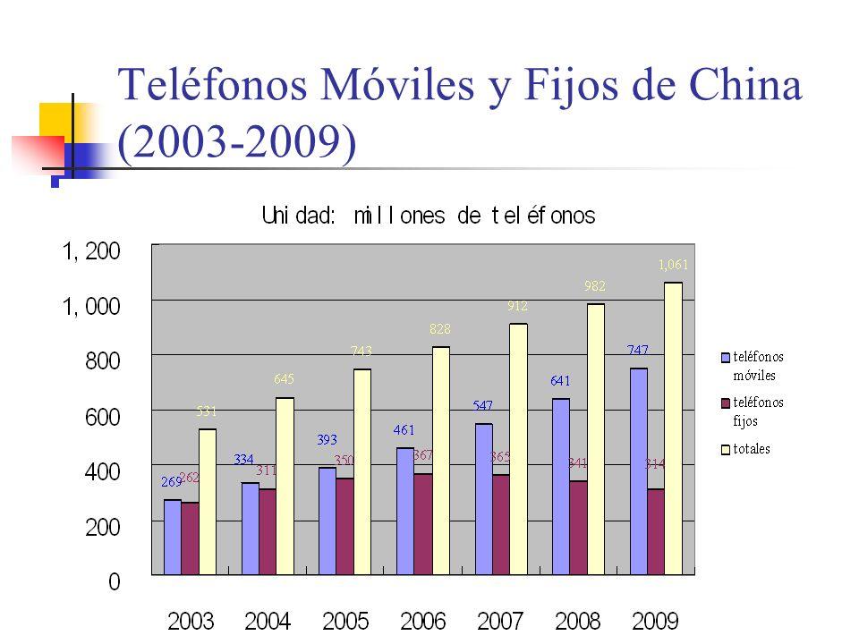 Teléfonos Móviles y Fijos de China (2003-2009)
