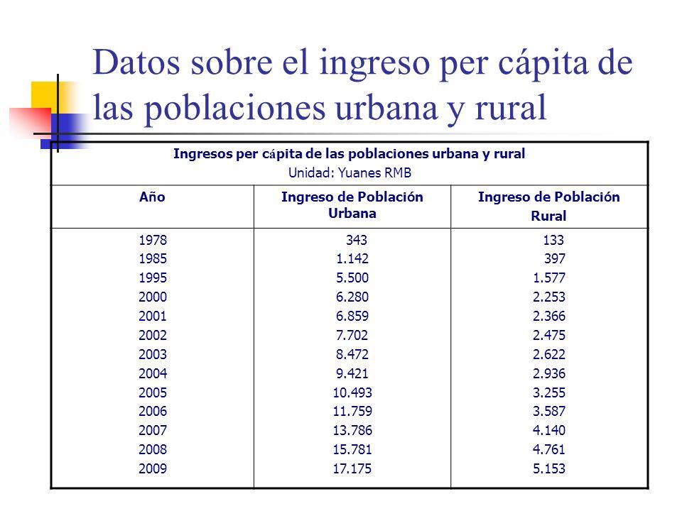 Datos sobre el ingreso per cápita de las poblaciones urbana y rural Ingresos per c á pita de las poblaciones urbana y rural Unidad: Yuanes RMB AñoAñoIngreso de Poblaci ó n Urbana Ingreso de Poblaci ó n Rural 1978 1985 1995 2000 2001 2002 2003 2004 2005 2006 2007 2008 2009 343 1.142 5.500 6.280 6.859 7.702 8.472 9.421 10.493 11.759 13.786 15.781 17.175 133 397 1.577 2.253 2.366 2.475 2.622 2.936 3.255 3.587 4.140 4.761 5.153