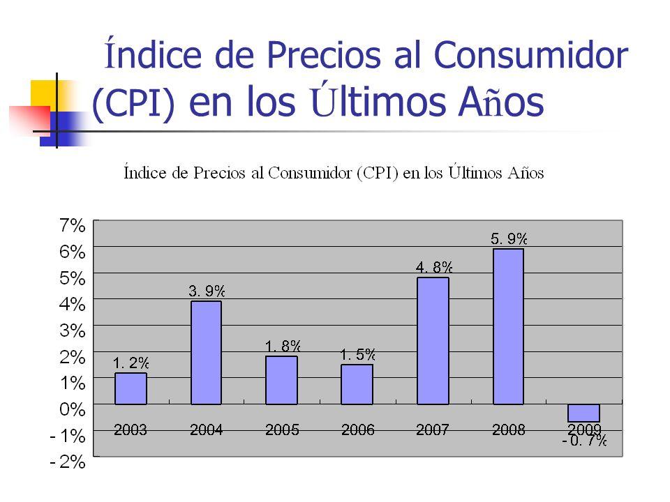 Í ndice de Precios al Consumidor (CPI) en los Ú ltimos A ñ os