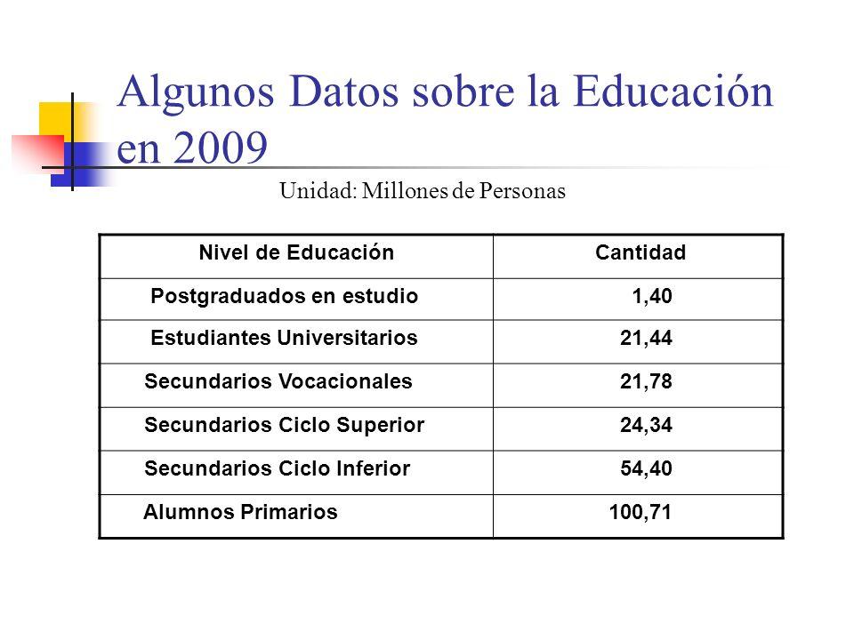 Algunos Datos sobre la Educación en 2009 Unidad: Millones de Personas Nivel de Educación Cantidad Postgraduados en estudio 1,40 Estudiantes Universitarios 21,44 Secundarios Vocacionales 21,78 Secundarios Ciclo Superior 24,34 Secundarios Ciclo Inferior 54,40 Alumnos Primarios 100,71