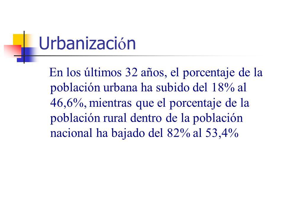 Urbanizaci ó n En los últimos 32 años, el porcentaje de la población urbana ha subido del 18% al 46,6%, mientras que el porcentaje de la población rural dentro de la población nacional ha bajado del 82% al 53,4%
