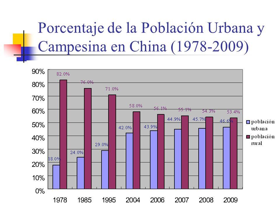 Porcentaje de la Población Urbana y Campesina en China (1978-2009)