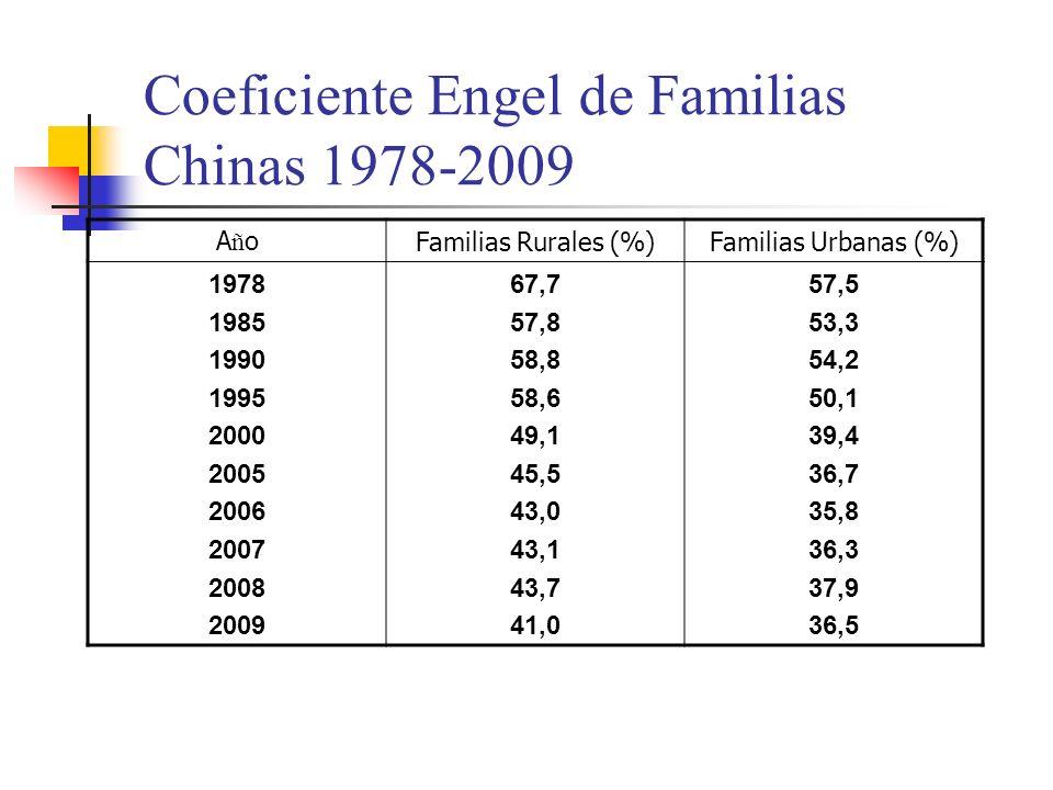 Coeficiente Engel de Familias Chinas 1978-2009 AñoAñoFamilias Rurales (%)Familias Urbanas (%) 1978 1985 1990 1995 2000 2005 2006 2007 2008 2009 67,7 57,8 58,8 58,6 49,1 45,5 43,0 43,1 43,7 41,0 57,5 53,3 54,2 50,1 39,4 36,7 35,8 36,3 37,9 36,5