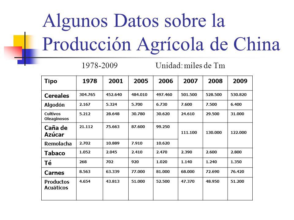 Impactos de la Crisis Financiera Mundial en la Exportación de China Año Volumen de Exportación Porcentaje de variación en comparación con el mismo periodo del año anterior 20081.428,5 mil millones de dólares USA+ 17,2% 20091.201,7 mil millones de dólares USA 1°trimestre de 2009 2°trimestre de 2009 3°trimestre de 2009 octubre de 2009 noviembre de 2009 diciembre de 2009 - 16% - 24,9 % - 22,1 % - 16,5 % - 13,8 % - - 1,2 % - +17,7 % 1 °semestre de 2010 705,1 mil millones de dólares USA + 35,2%