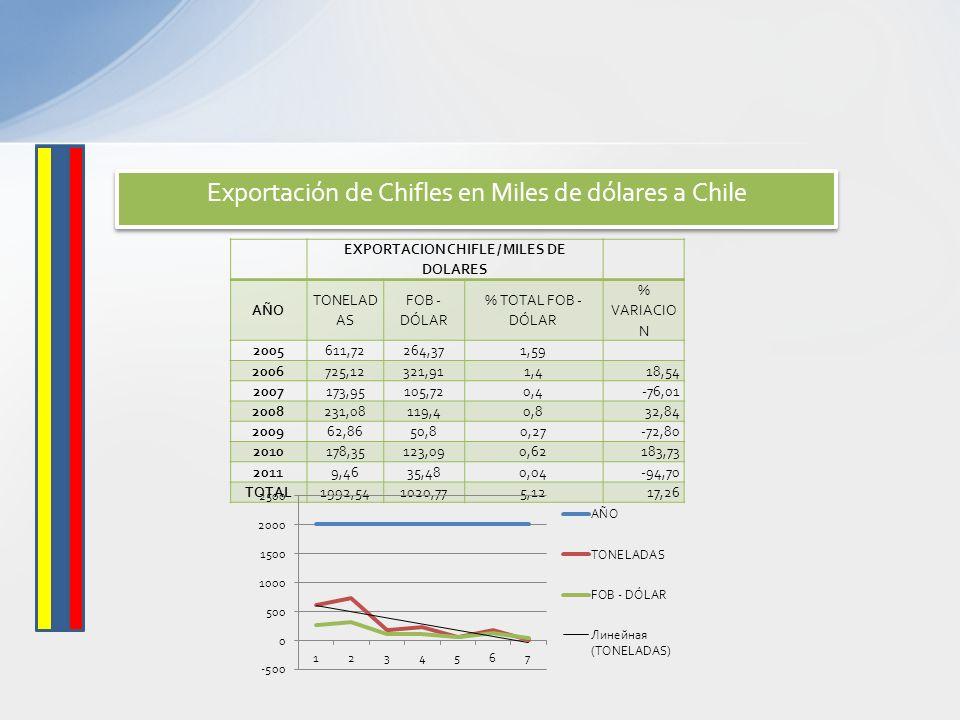 Exportación de Chifles en Miles de dólares a Chile EXPORTACION CHIFLE / MILES DE DOLARES AÑO TONELAD AS FOB - DÓLAR % TOTAL FOB - DÓLAR % VARIACIO N 2
