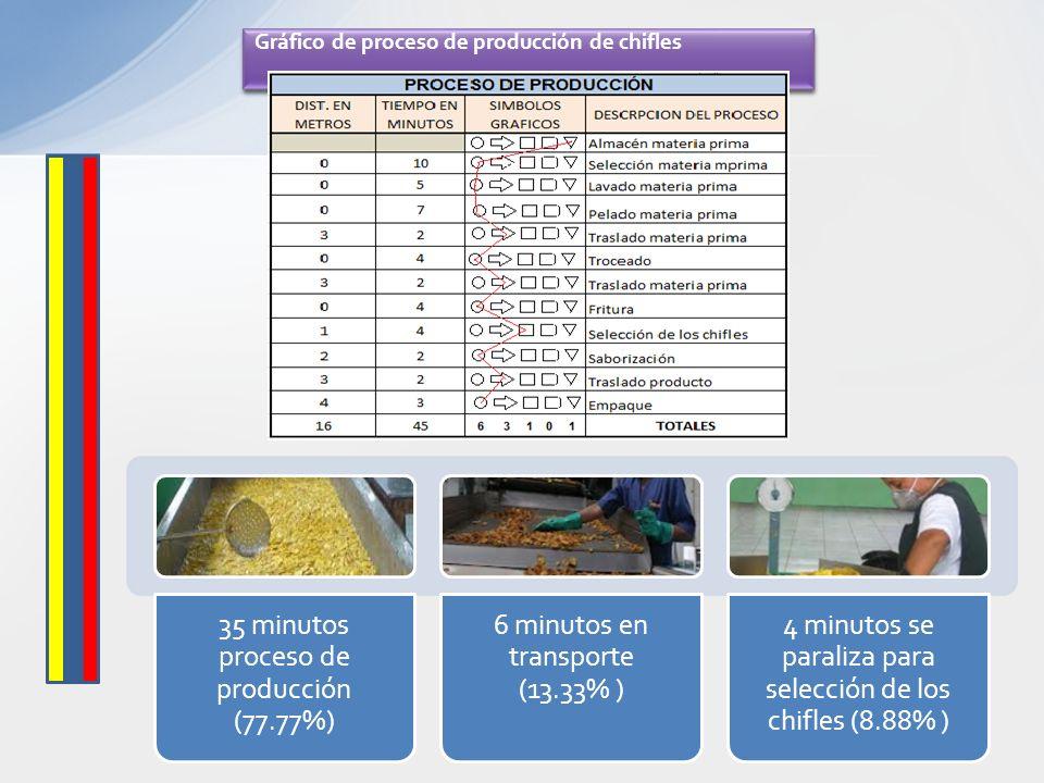 35 minutos proceso de producción (77.77%) 6 minutos en transporte (13.33% ) 4 minutos se paraliza para selección de los chifles (8.88% ) Gráfico de pr