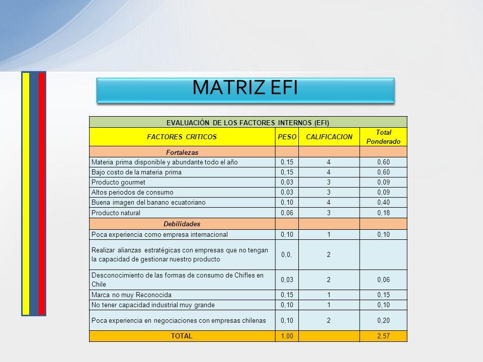 MATRIZ EFI EVALUACIÓN DE LOS FACTORES INTERNOS (EFI) FACTORES CRITICOSPESOCALIFICACION Total Ponderado Fortalezas Materia prima disponible y abundante