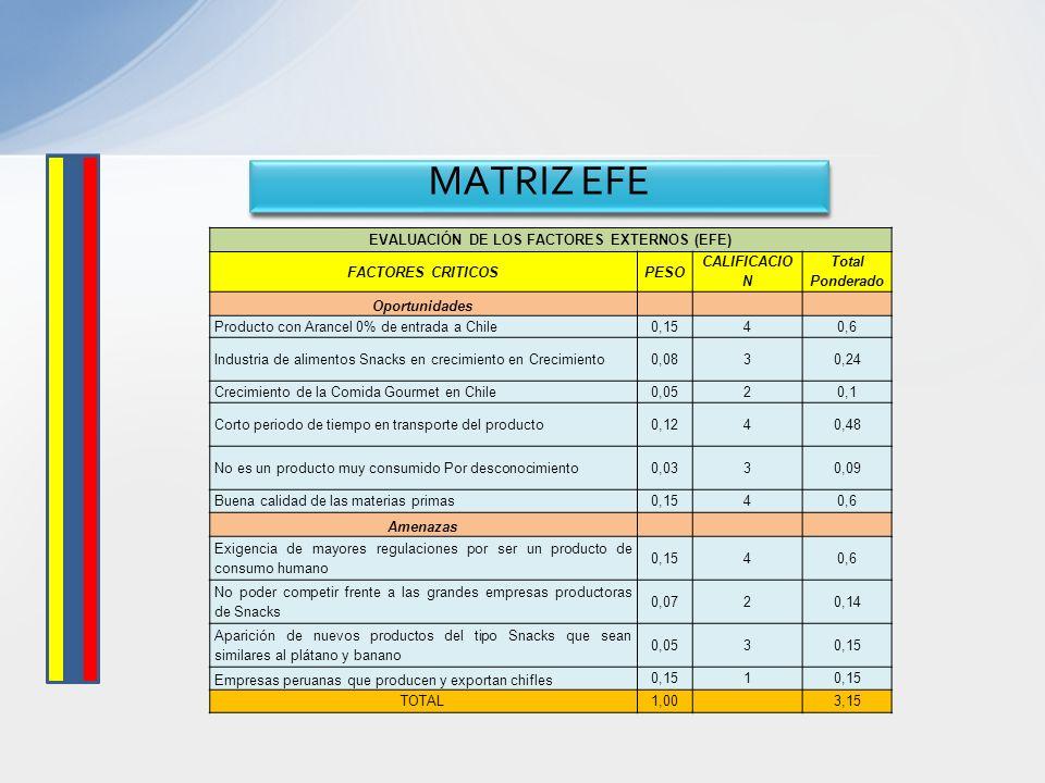 MATRIZ EFE EVALUACIÓN DE LOS FACTORES EXTERNOS (EFE) FACTORES CRITICOSPESO CALIFICACIO N Total Ponderado Oportunidades Producto con Arancel 0% de entr