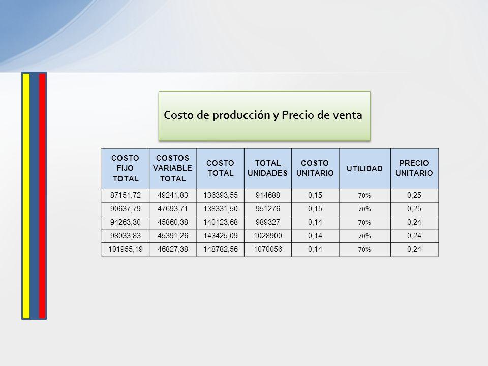 COSTO FIJO TOTAL COSTOS VARIABLE TOTAL COSTO TOTAL TOTAL UNIDADES COSTO UNITARIO UTILIDAD PRECIO UNITARIO 87151,7249241,83136393,559146880,15 70% 0,25