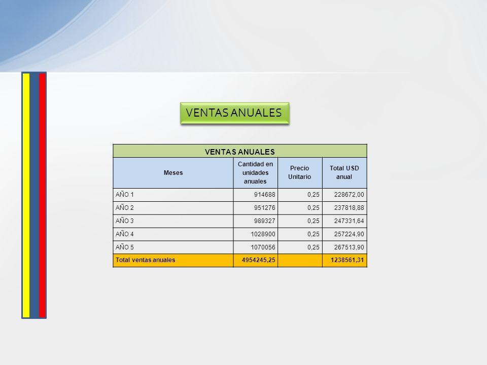 VENTAS ANUALES Meses Cantidad en unidades anuales Precio Unitario Total USD anual AÑO 19146880,25228672,00 AÑO 29512760,25237818,88 AÑO 39893270,25247