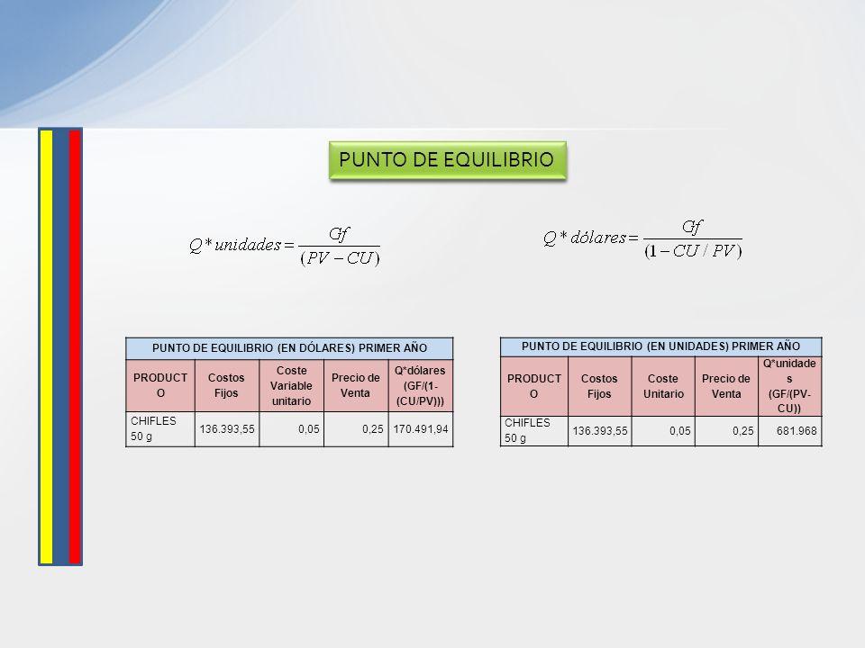PUNTO DE EQUILIBRIO PUNTO DE EQUILIBRIO (EN DÓLARES) PRIMER AÑO PRODUCT O Costos Fijos Coste Variable unitario Precio de Venta Q*dólares (GF/(1- (CU/P