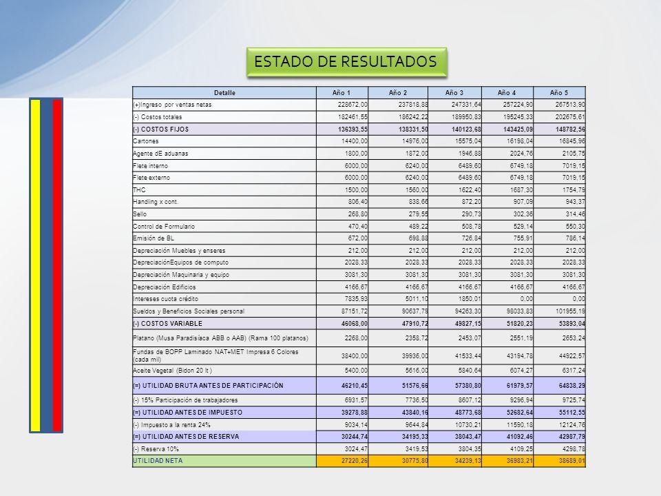 DetalleAño 1Año 2Año 3Año 4Año 5 (+)Ingreso por ventas netas228672,00237818,88247331,64257224,90267513,90 (-) Costos totales182461,55186242,22189950,8