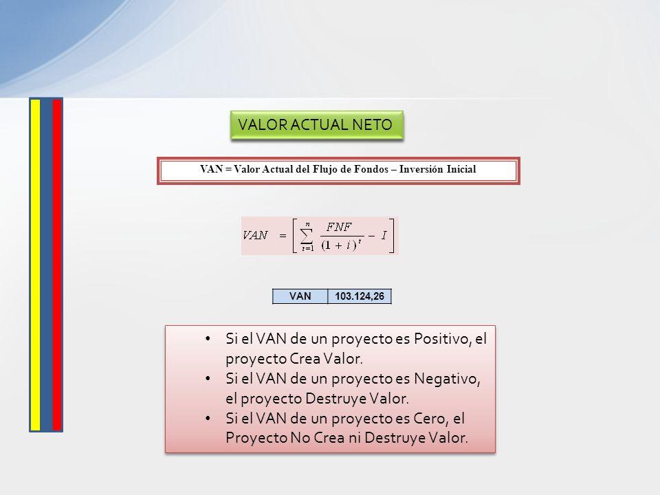 VAN = Valor Actual del Flujo de Fondos – Inversión Inicial VAN103.124,26 Si el VAN de un proyecto es Positivo, el proyecto Crea Valor. Si el VAN de un