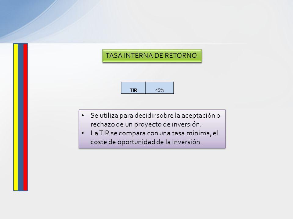 TASA INTERNA DE RETORNO TIR45% Se utiliza para decidir sobre la aceptación o rechazo de un proyecto de inversión. La TIR se compara con una tasa mínim