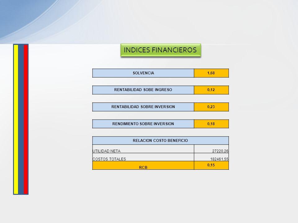 SOLVENCIA1,68 RENTABILIDAD SOBE INGRESO0,12 RENTABILIDAD SOBRE INVERSION0,23 RENDIMIENTO SOBRE INVERSION0,18 RELACION COSTO BENEFICIO UTILIDAD NETA272