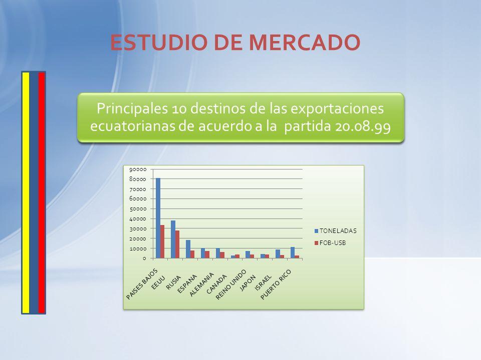Principales 10 destinos de las exportaciones ecuatorianas de acuerdo a la partida 20.08.99 ESTUDIO DE MERCADO