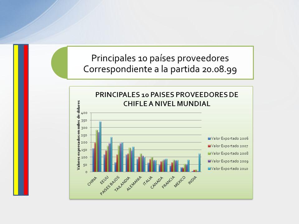 Principales 10 países proveedores Correspondiente a la partida 20.08.99