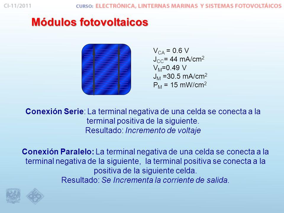 Módulos fotovoltaicos Conexión de las celdas IDÉNTICAS FV para formar un módulo V1 V2 V3V4 VTVT I1 I2I3 I4 V1 V2 V3 V4 I1 I2I3I4 V T = V1+V2+V3+V4 I = I1 = I2 = I3 = I4 V T = V1 = V2 = V3 =V4 I = I1 + I2 + I3 + I4 Conexión en serie Conexión en paralelo