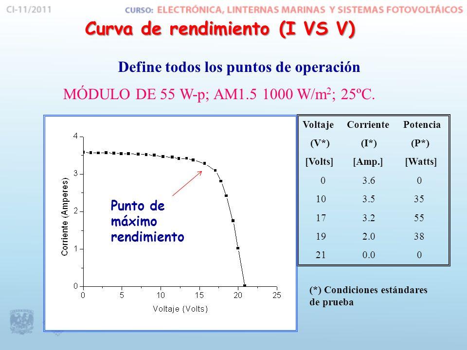 Curva I-V y P-V del Módulo Fotovoltaico Características eléctricas bajo condiciones NTC
