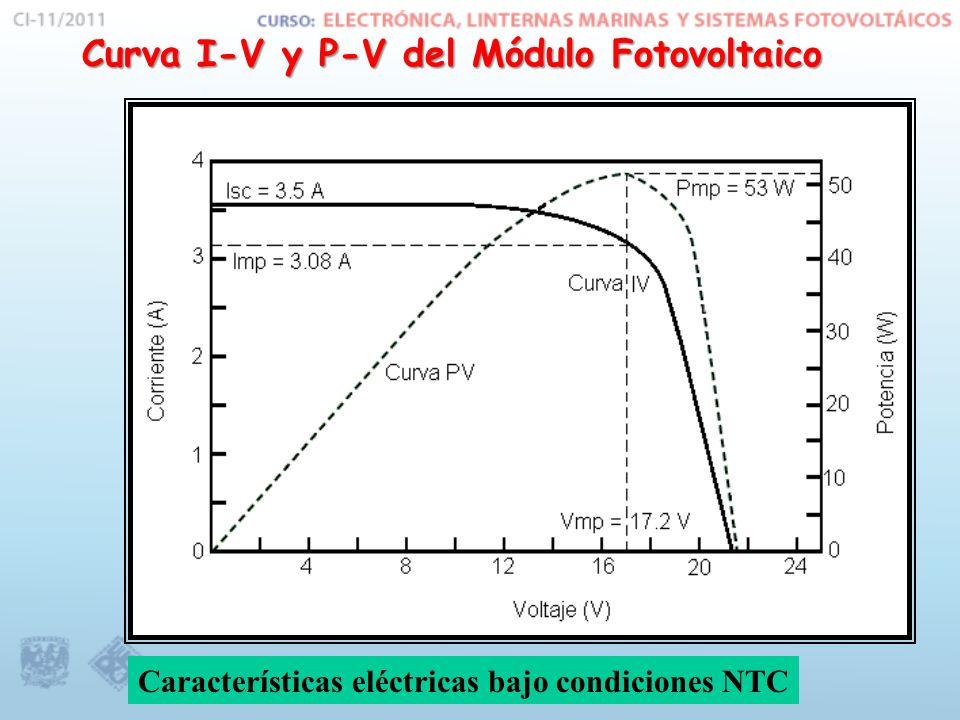 VmVca Icc Im P max Corriente Voltaje Icc Corriente de Corto circuito (P = 0 watts): Es la corriente máxima que puede generar el Módulo bajo una intencidad luminosa de 1000 W / m 2 Vm Voltaje de Operación Im Corriente de Operación Voltaje y corriente para los cuales el Módulo genera la maxima potencia Vca Voltaje a circuito Abierto (P = 0 watts): Voltaje maximo que puede generar el Módulo Pmax potencia maxima Parámetros eléctricos de un Módulo Fotovoltaico
