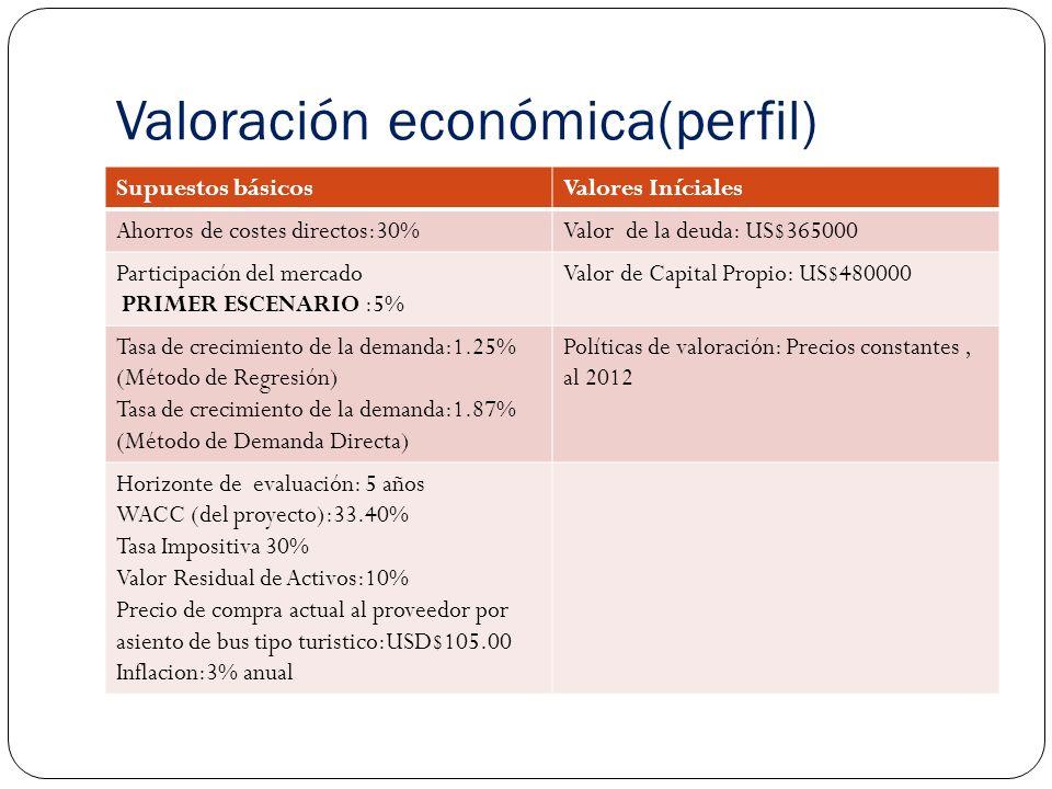 Valoración económica(perfil) Supuestos básicosValores Iníciales Ahorros de costes directos:30%Valor de la deuda: US$365000 Participación del mercado PRIMER ESCENARIO :5% Valor de Capital Propio: US$480000 Tasa de crecimiento de la demanda:1.25% (Método de Regresión) Tasa de crecimiento de la demanda:1.87% (Método de Demanda Directa) Políticas de valoración: Precios constantes, al 2012 Horizonte de evaluación: 5 años WACC (del proyecto):33.40% Tasa Impositiva 30% Valor Residual de Activos:10% Precio de compra actual al proveedor por asiento de bus tipo turistico:USD$105.00 Inflacion:3% anual